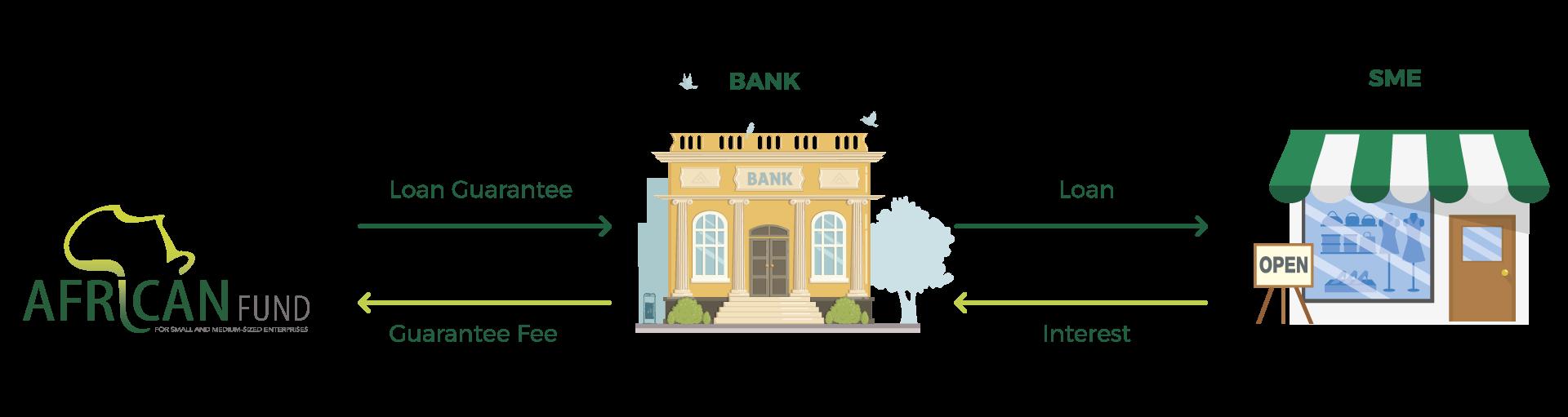 Loan Individual Guarantee African Guarantee Fund English